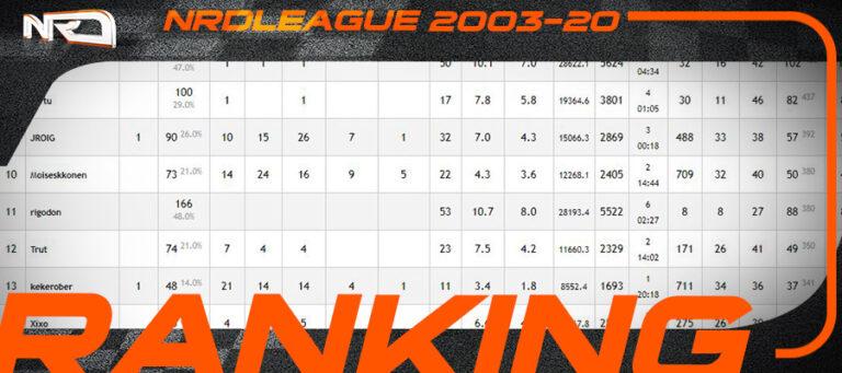 Ranking NRD 2003-2020
